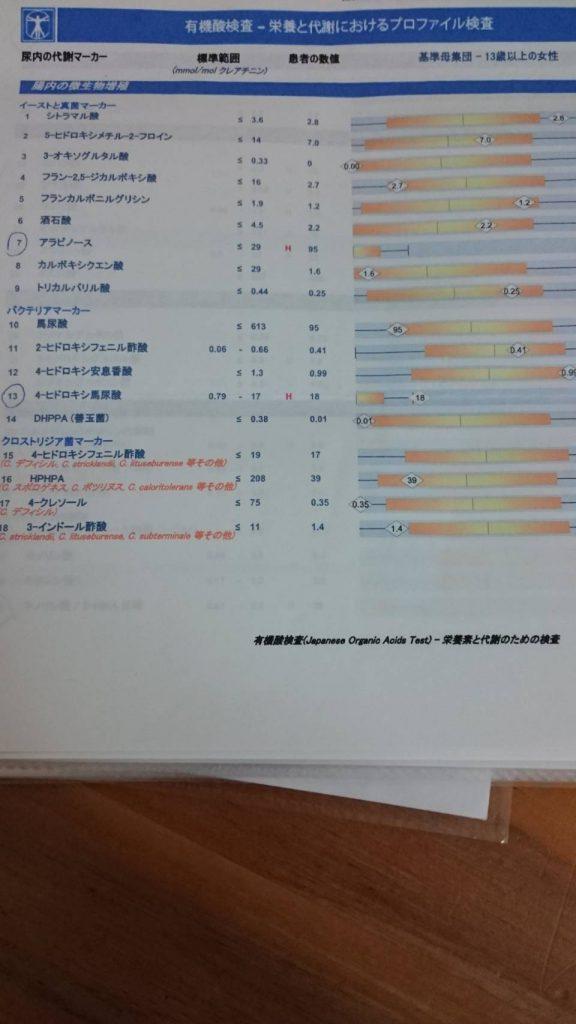 ペプチド検査結果
